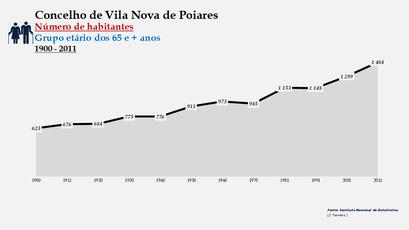 Vila Nova de Poiares - Número de habitantes (65 e + anos) 1900-2011
