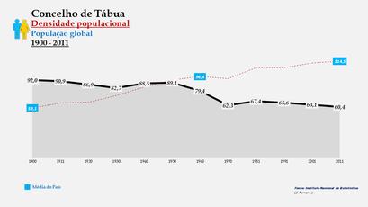 Tábua - Densidade populacional (global) 1900-2011