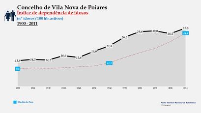 Vila Nova de Poiares - Índice de dependência de idosos 1900-2011