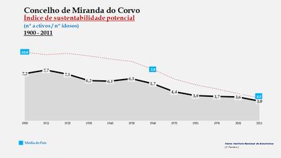 Miranda do Corvo - Índice de sustentabilidade potencial 1900-2011