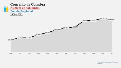 Coimbra - Número de habitantes (global) 1900-2011