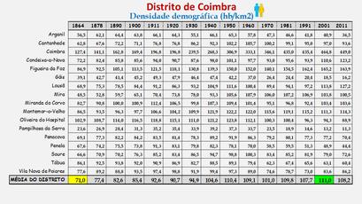 Distrito de Coimbra – Densidade populacional (global) nos censos de 1900 a 2011