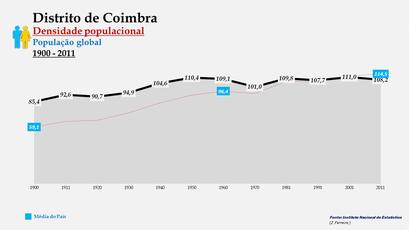 Distrito de Coimbra – Densidade populacional (global)