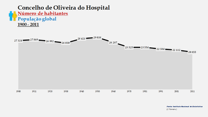 Oliveira do Hospital - Número de habitantes (global) 1900-2011