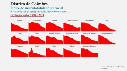 Distrito de Coimbra – Índice de sustentabilidade potencial 1900-2011