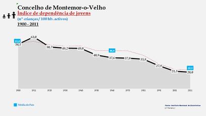 Montemor-o-Velho - Índice de dependência de jovens 1900-2011