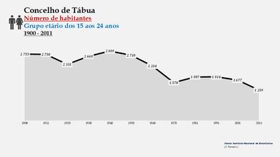 Tábua - Número de habitantes (15-24 anos) 1900-2011