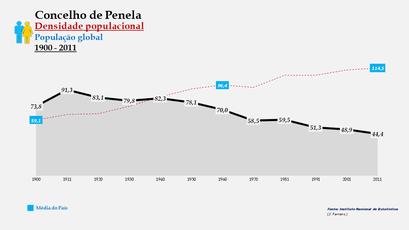 Penela - Densidade populacional (global) 1900-2011
