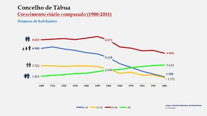 Tábua - Distribuição da população por grupos etários (comparada) 1900-2011