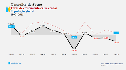 Soure  – Taxa de crescimento populacional entre censos (global) 1900-2011
