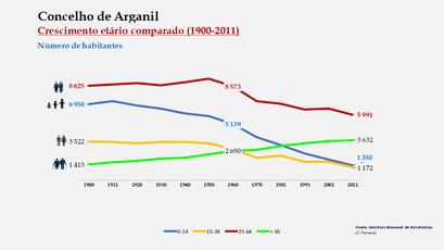 Arganil - Evolução da percentagem do grupo etário dos 0 aos 14 anos, entre 1900 e 2011