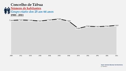 Tábua - Número de habitantes (25-64 anos) 1900-2011