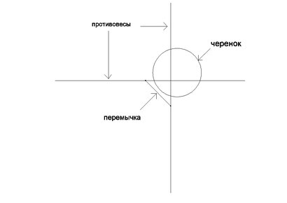 Схема крепления противовесов (вид сверху)