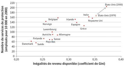 Le coût des inégalités - Source : Arjun Jayadev et Samuel Bowles (2006. Guard Labor. Journal of Development Economics 79)
