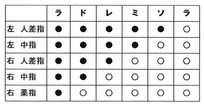 虚空の笛運指表