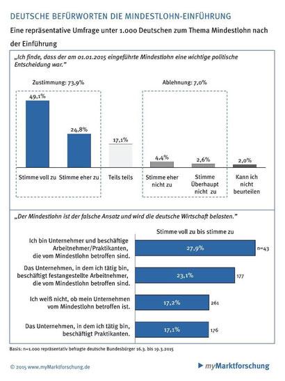 Infografik: www.myMarktforschung.de