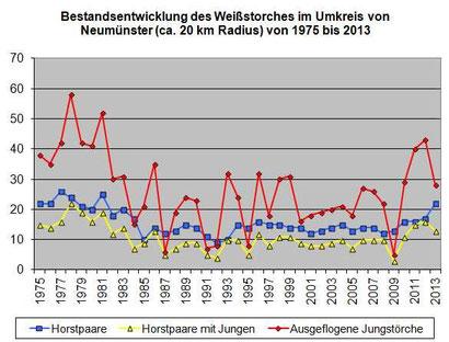 Datenerfassung: Peter Hildebrandt/NABU. Für eine größere Ansicht bitte auf die Grafik klicken: