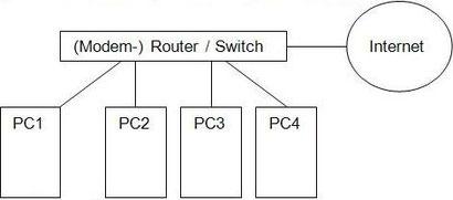 Abbildung 11 PC Netzwerk
