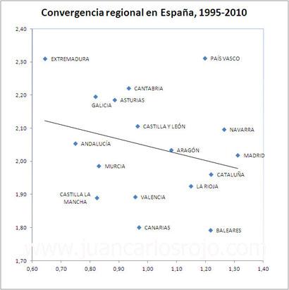 Convergencia regional en España, 1995-2010