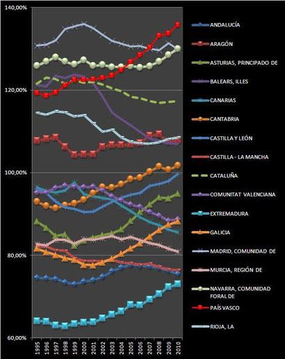 evolución del PIB de las regiones españolas 1995-2010, datos del INE