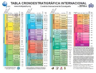 Nueva tabla cronoestratigráfica oficializada por la Comisión Internacional de Estratigrafía (2013).