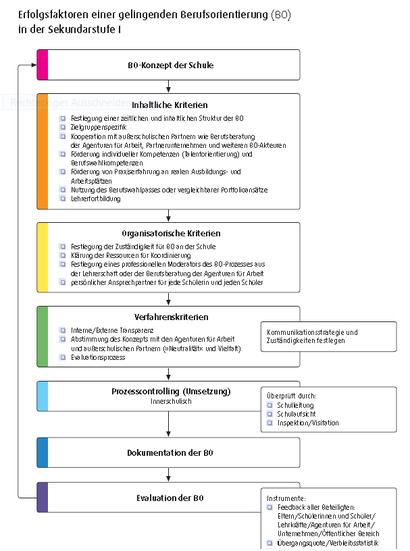http://www.schulewirtschaft-bayern.de/files/File/akademie/ANLAGE_2_Online-Veresion_Checkliste_Berufsorientierung.pdf