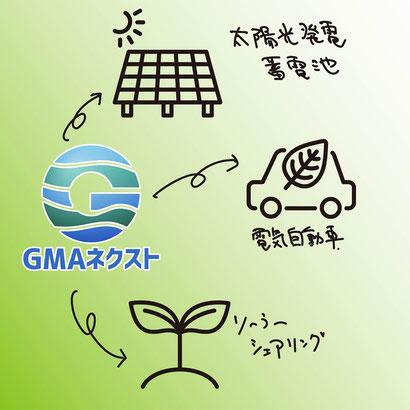 GMAネクストの脱炭素コンテンツ画像