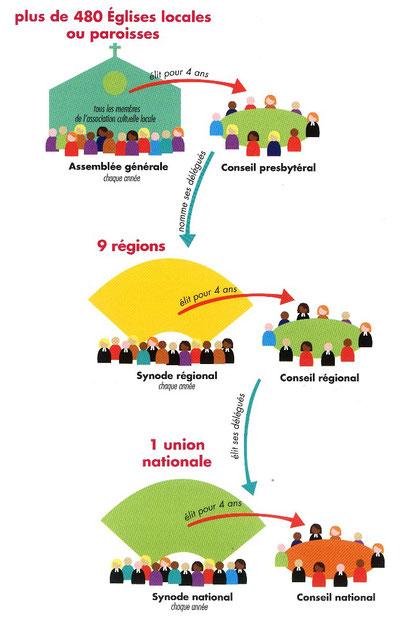 L'organisation de l'Eglise protestante unie
