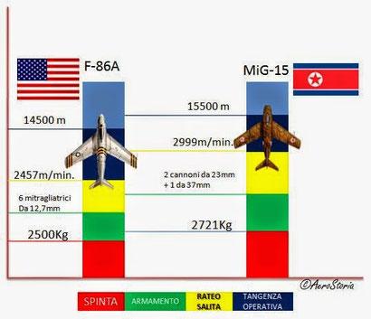 Il grafico mette a confronto i due velivoli, tenendo conto dei fattori specificati nella leggenda. Il Sabre non esce vincitore ma grazie ai suoi piloti neanche tanto sconfitto.