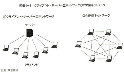 クライアント・サーバ型とネットワークとP2P型ネットワーク
