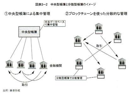 中央型帳簿と分散型帳簿のイメージ