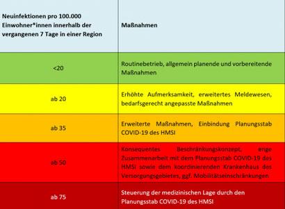 Präventions- und Eskalationskonzept - Warnstufen Covid-19 in Hessen