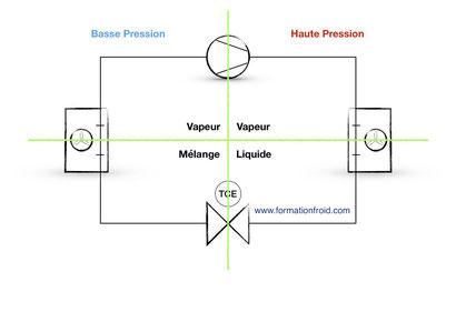 circuit frigorifique