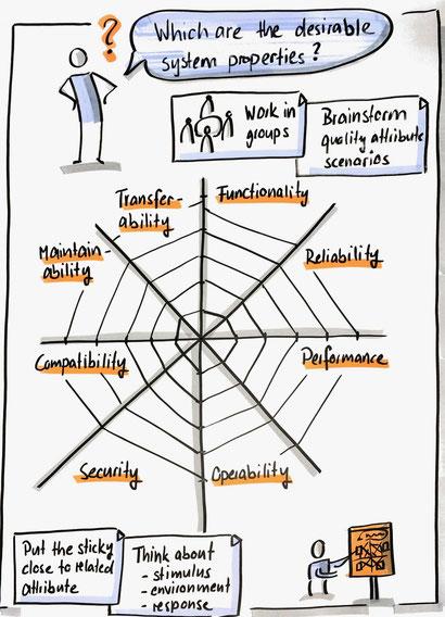 Spiderdiagramm als Flipchart zur Ermittlung und Dokumentation der Quality Attributes eines Softwaresystems.