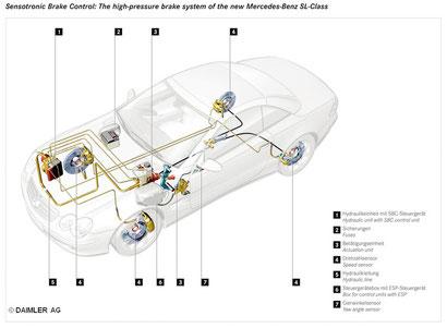 2001年10月BOSCH製ブレーキ・バイ・ワイヤ(セントロニック・ブレーキ・コントロール)装備のSLクラス(R230)を発売。翌年Eクラス(W211)を発売するが不具合が相次ぎ、後期モデルでは従来の油圧式に戻る事となった。