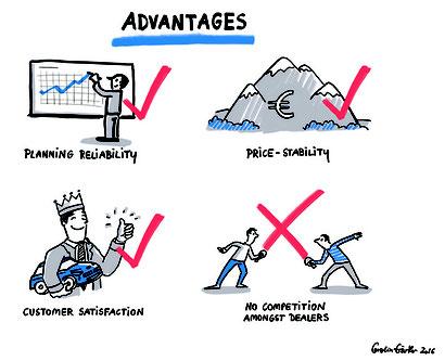 Business Illustration Marktvorteile