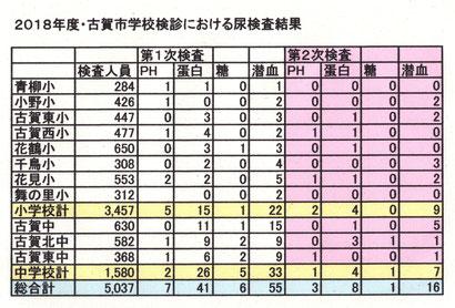 古賀市における学校検診・尿検査の結果