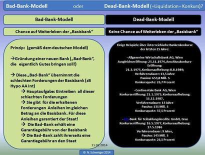 Bad-Bank oder Dead-Bank?