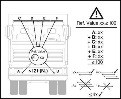 Montagevorschriften - Abblend- und Fernlicht ECE R112 Osram LTPRTZ LKW offroad