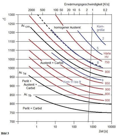 Zeit-Temperatur-Austenitisierungsdiagramm