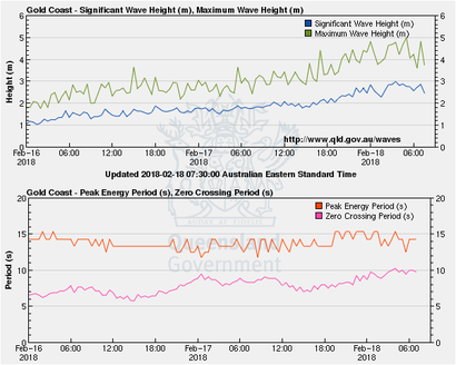 Wave height and wave period at the Gold Coast wave monitoring buoy. Image from www.qld.gov.au/waves.