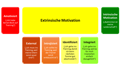 Arten der Motivation