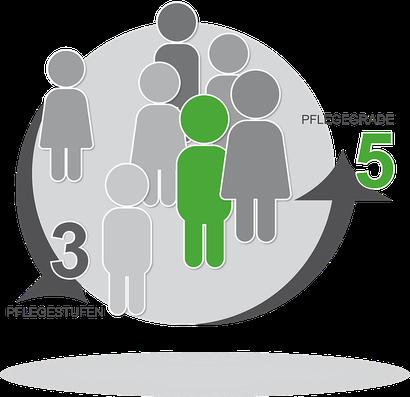 Fünf Pflegegrade 2018