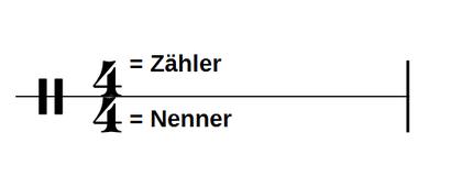 Takt Musik Zähler Nenner 4/4