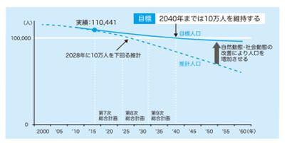 多治見市総合計画における人口目標と人口推計