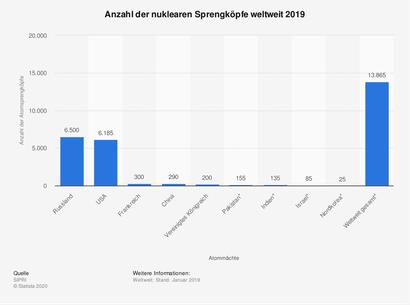 Bewegung Oder-Neiße-Friedensgrenze - Anzahl der nuklearen Sprengköpfe weltweit 2019