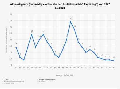 Bewegung Oder-Neiße-Friedensgrenze - Atomkriegsuhr 1947 bis 2020 von Statista