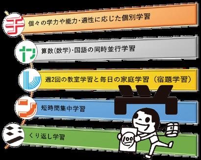学研教室の指導システム