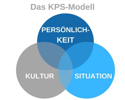 Kultur-Persönlichkeit-Situation-Modell