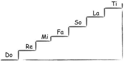 Tonsilben Treppe